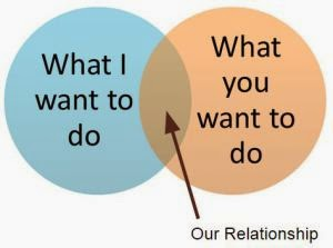 "Grafik mit zwei Kreisen, die sich in einem Teil überlappen. In einem Kreis steht ""What I want to do"", in dem anderen ""What you want to do"", und der überlappende Bereich ist mit ""Our Relationship"" beschriftet."