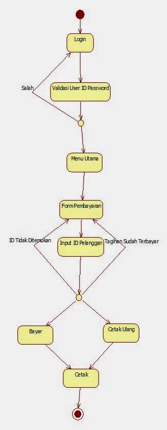 Tutorial kampus kumpulan tutorial e statechart diagram 1 pegawai loket a pembayaran ccuart Image collections