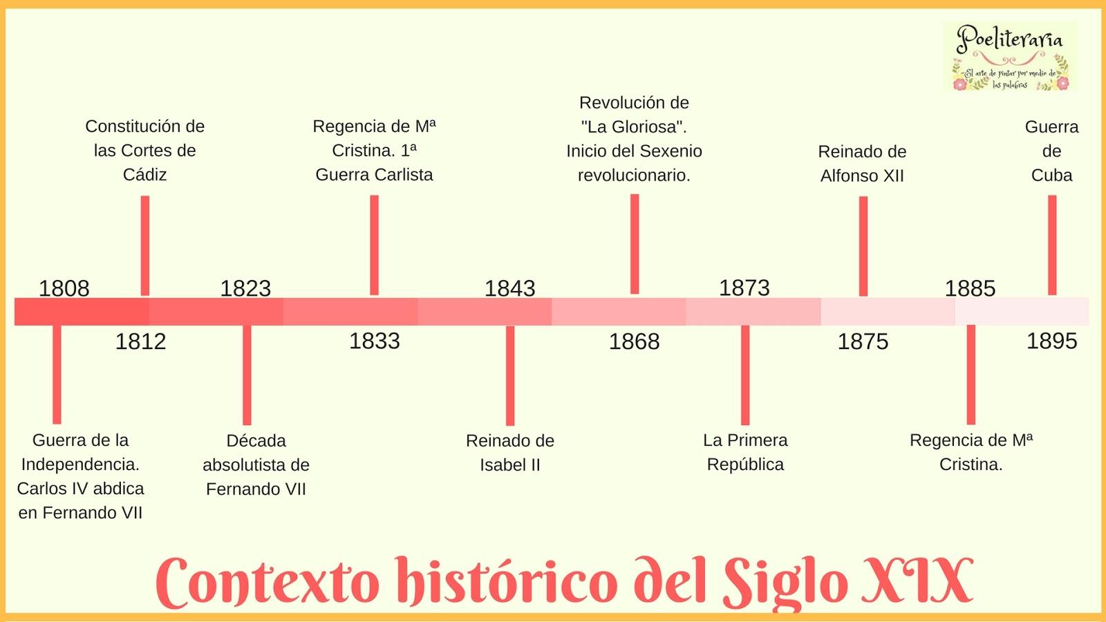 Contexto histórico del Siglo XIX