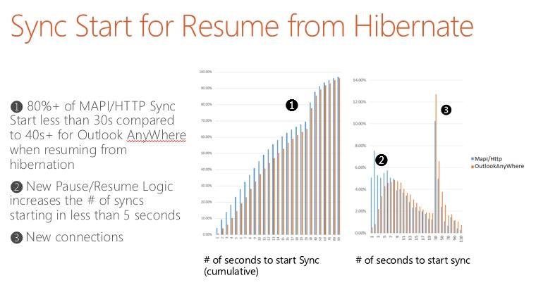 resume from hibernate