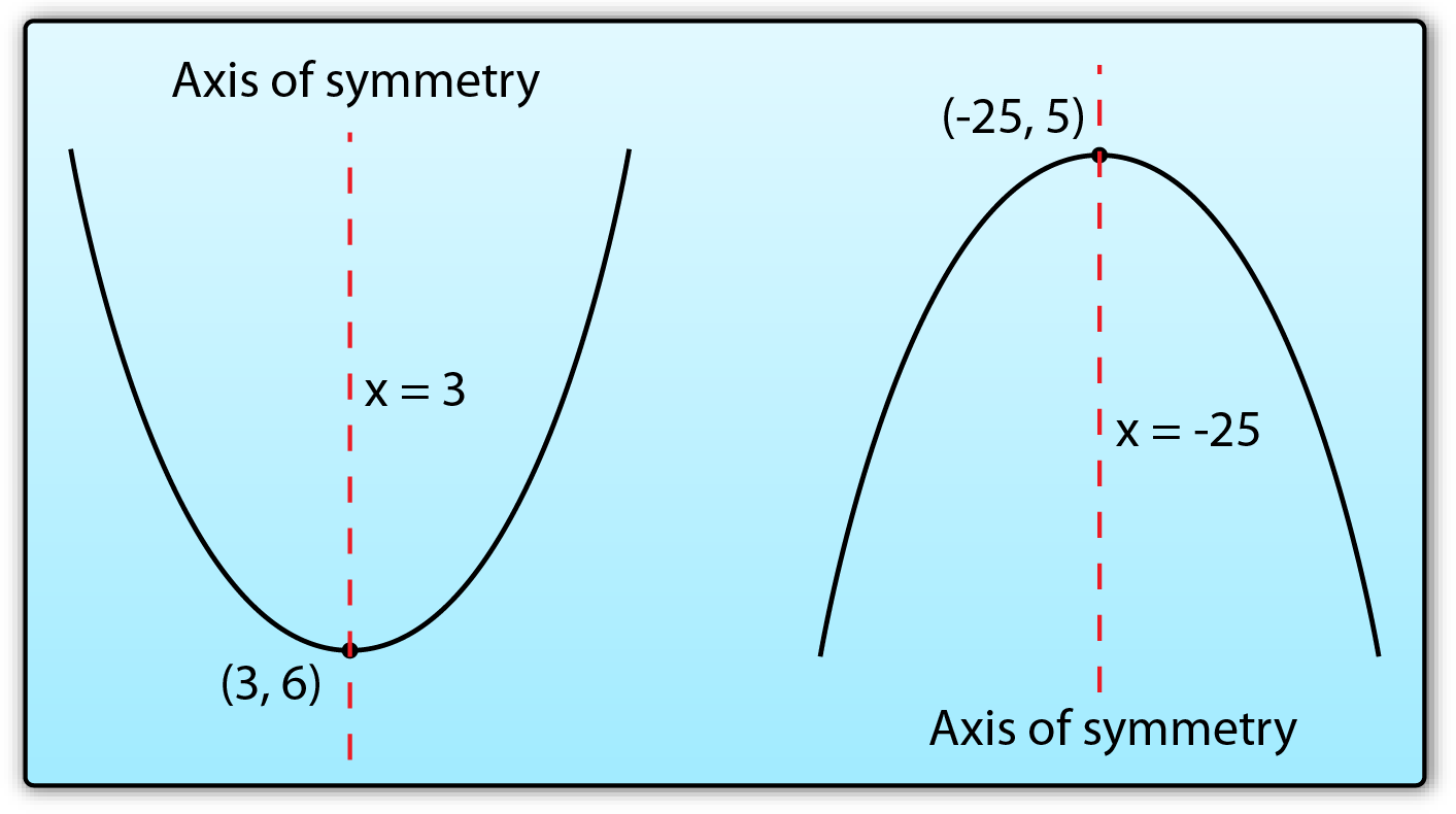Line Of Symmetry Axis of symmetry