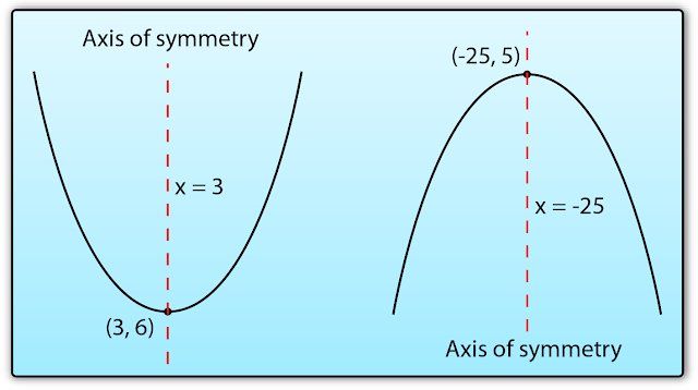 how to find axis of symmetry for parabola