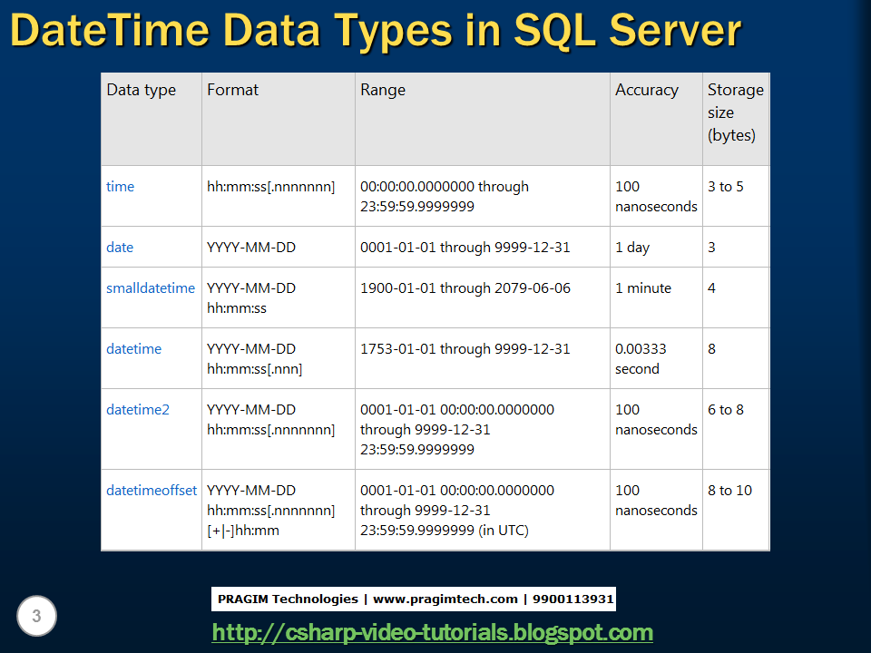 Sql date functions