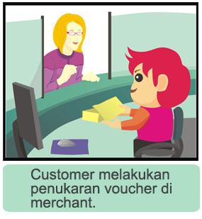 Cara Kerja Untuk Pembeli Voucher melalui DISKON.com