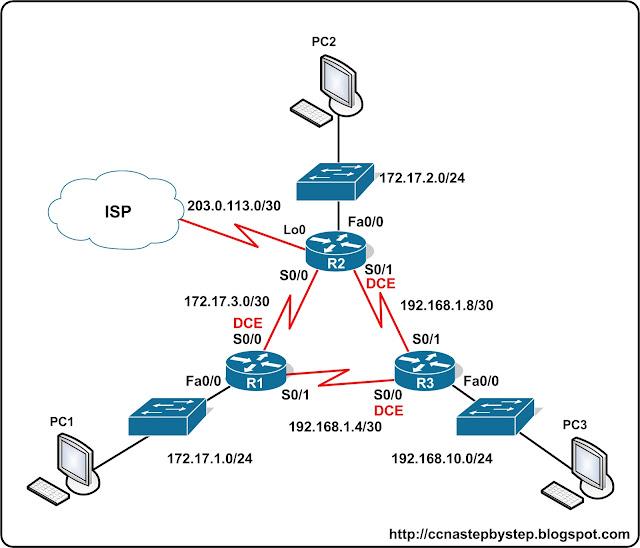 Лабораторная работа CCNA #FastPass -  EIGRP Lab 1 Basics