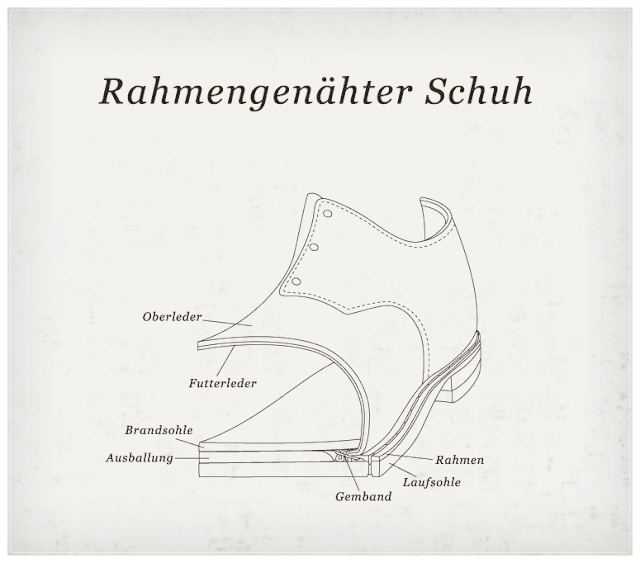 Rahmengenähte Machart