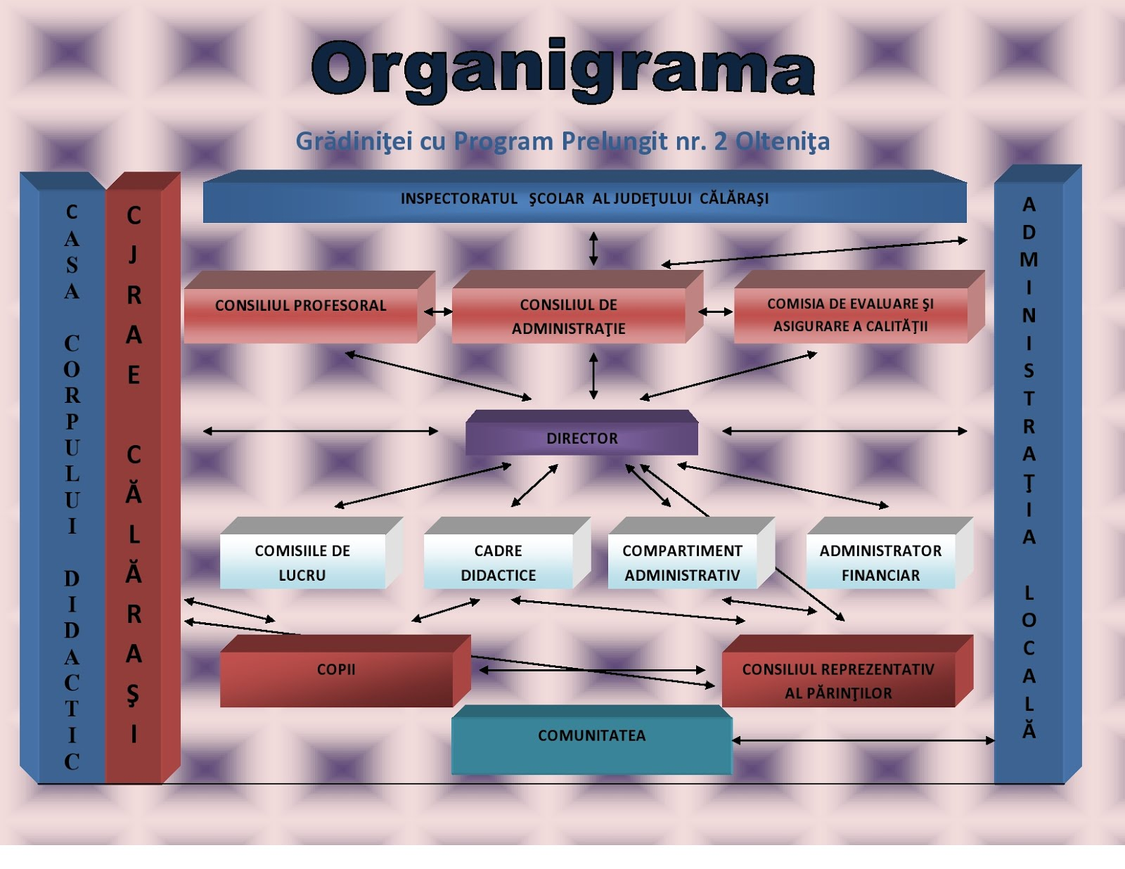 Organigrama grădiniței
