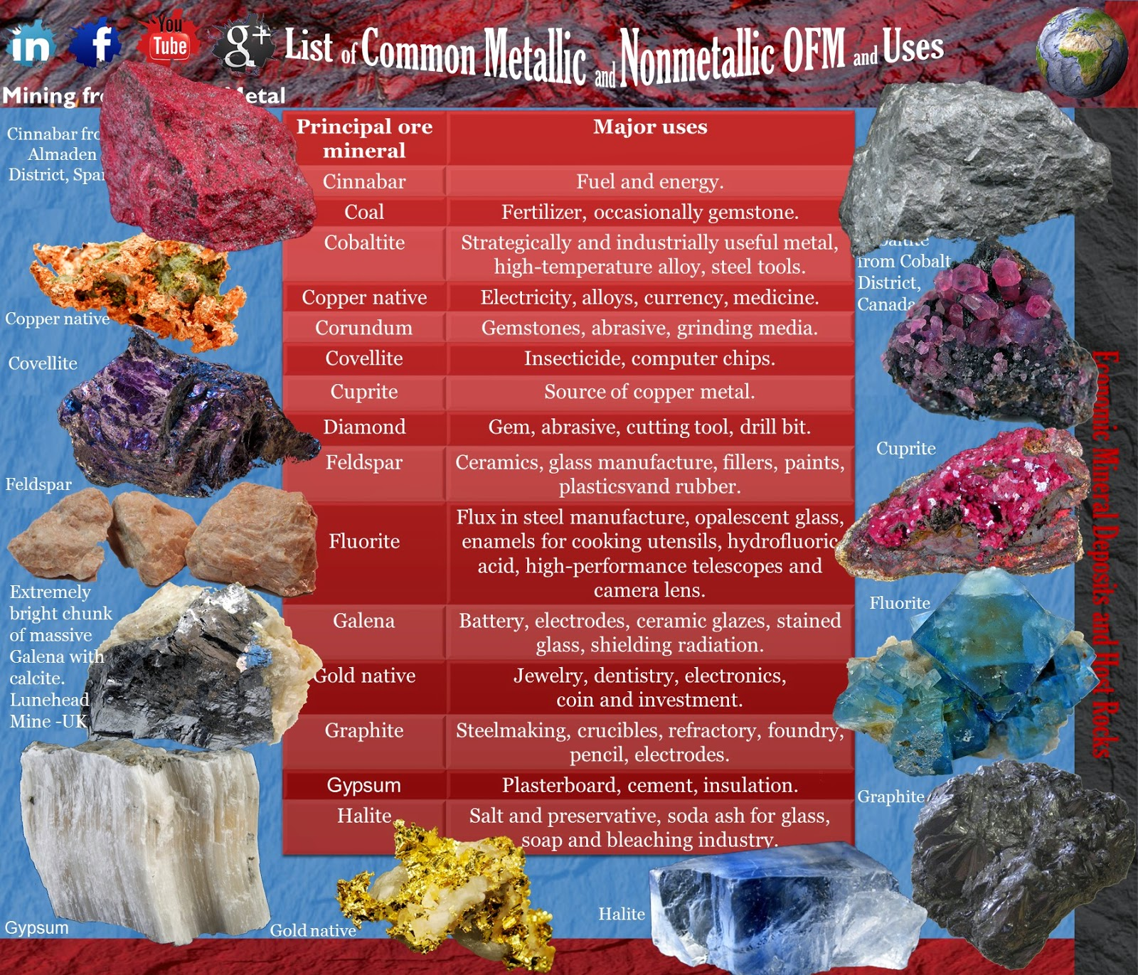 List of Common Metallic and Nonmetallic OFM and Uses 2