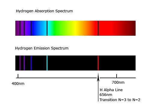 Oxygen Spectral Lines Scientific Explorer: A...