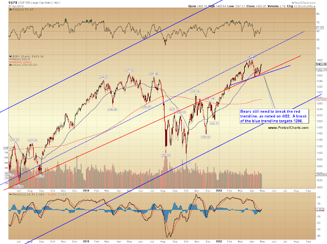 SPX, INDU, and Employment Updates:  Looks Like the Shoe is on the Other Hand Now!