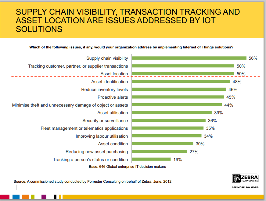 how supply chain visibility can change Discover supply chain visibility solutions from ups  see how your industrial business can keep up with change: find out how to increase your supply chain.
