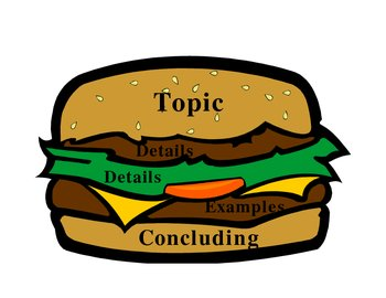 hamburger method essay writing How to write a hamburger essay - thoughtco 28 apr 2017 this guide to how to write a hamburger essay was writing: use the hamburger method to teach walk.