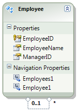 Self referencing association in entity framework