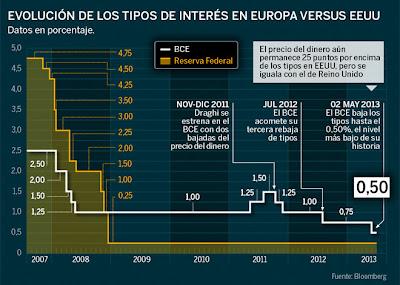 evolucion tipos de interes europa vs eeuu