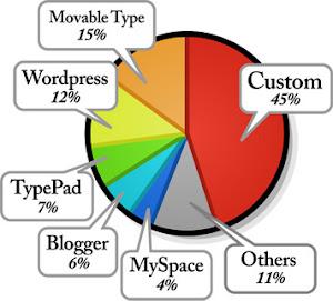 บล็อกซอฟต์แวร์ (Blogging Software)
