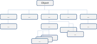 Hiérarchie arborescence orienté objet en java
