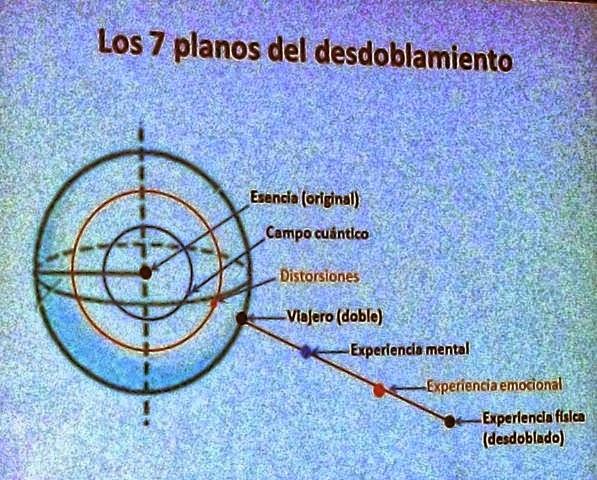 Grafica de los 7 planos del desdoblamiento del tiempo según Jean Pierre Garnier