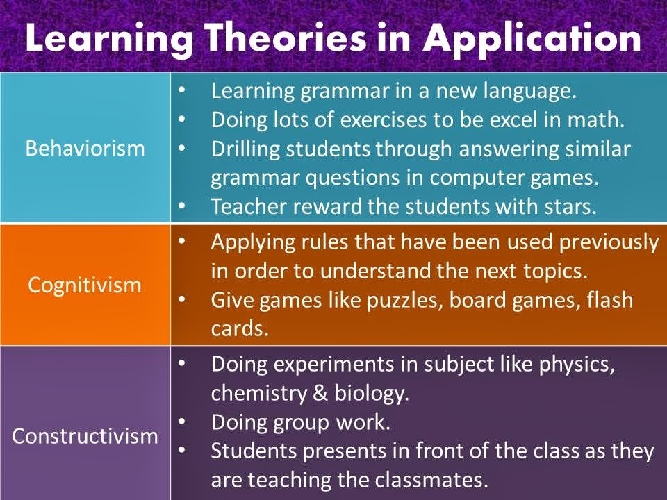 learning theories applied to teaching Theories of learning and teaching what do they mean for educators suzanne m wilson michigan state university and penelope l peterson northwestern university.