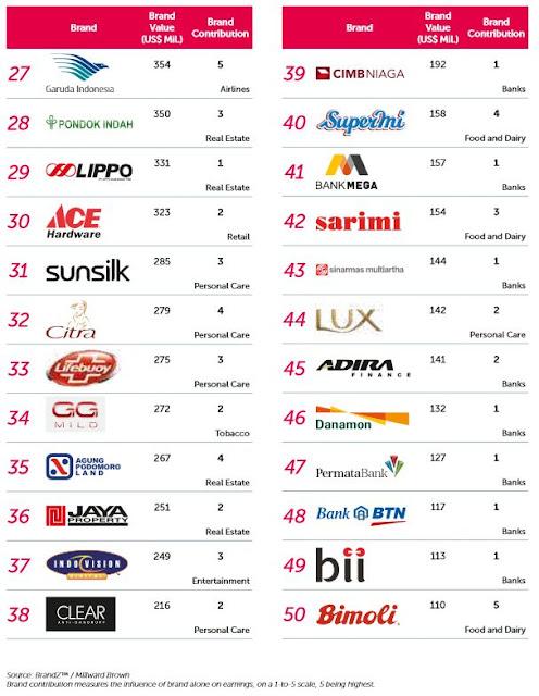 インドネシア 企業ブランド価値 ランキング 2015