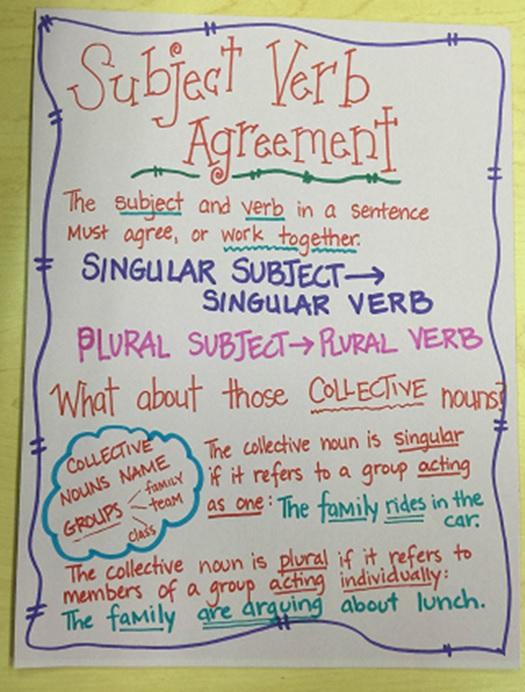 8th Grade English Language Arts At Pca Grammar Week Five