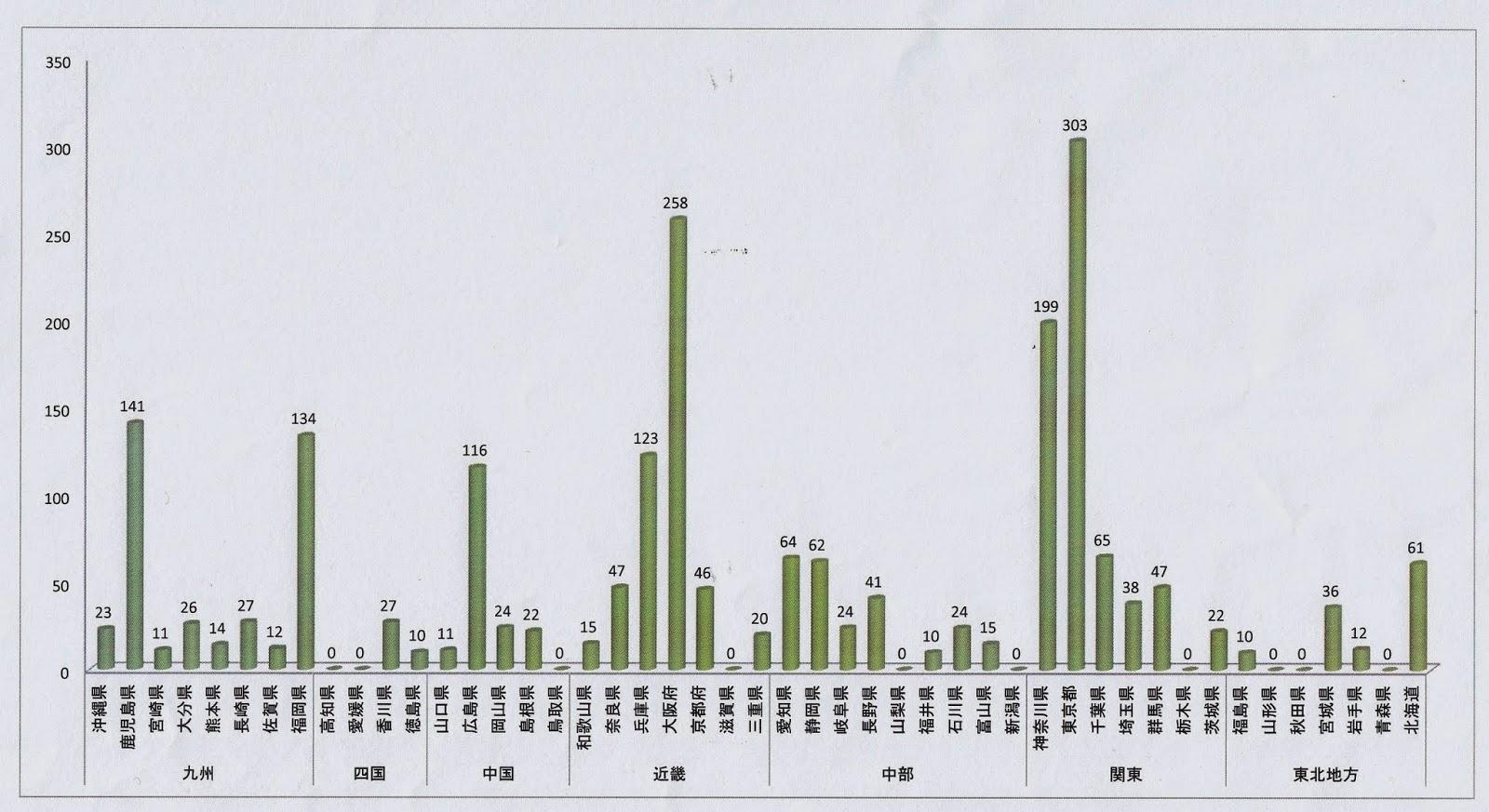 水頭症 LPシャント 手術件数