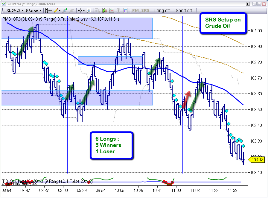 4 hours trading strategies ninjatrader