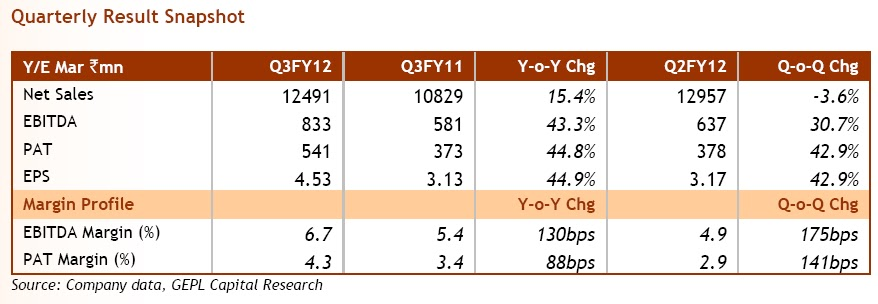 Research reports 02 13 12 for Eicher motors share price forecast
