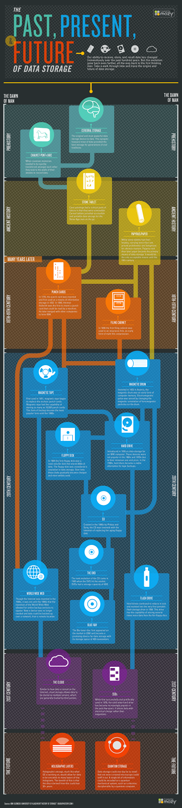 Past, Present, Future of data storage