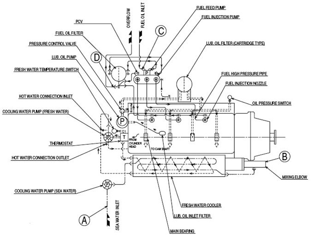 ship maintenance management kapal pelaut surveyor