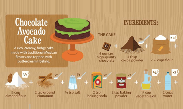 Avocados Plus Chocolate = Magic!