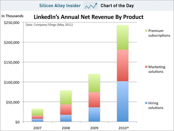 Number infographic statistics vs revenues online marketing trends