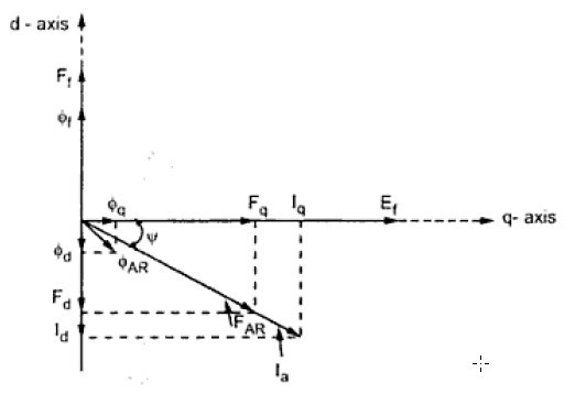 Kbreee blondels two reaction theory theory of salient pole machine fig 3 basic phasor diagram for salient pole machine ccuart Images