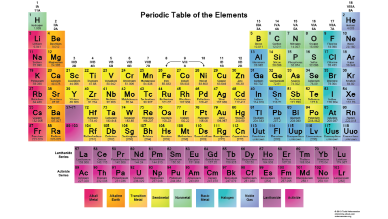 Inside the conservators studio what is your base knowledge about on the periodic table they are the upper row of elements that sit below the table the plum color the lower fuscia colored row are the radioactive urtaz Image collections