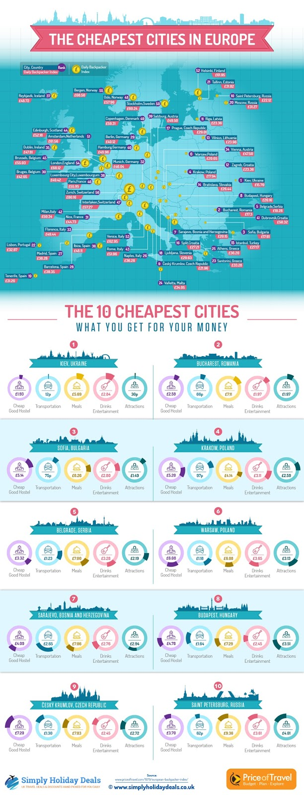 Map of the most affordable cities to travel in Europe