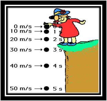 Resultado de imagen para formulas de galileo