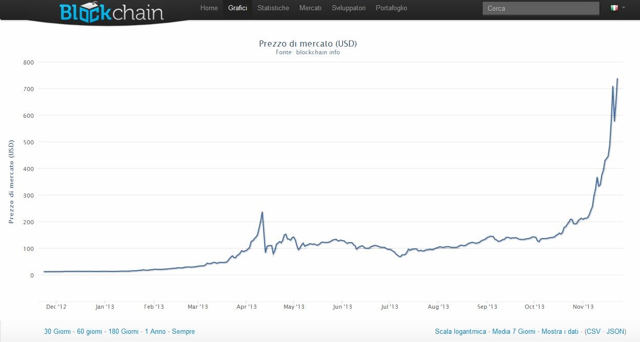 Bitcoin (BTC) - esittely & paljon tietoa