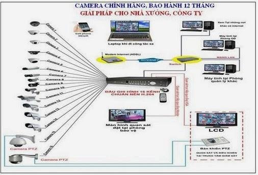 Cong Ty lap dat Camera, Lap Dat Camera tai TPHCM, Lap Camera HCM, Lap Camera Tai HCM, Lap Dat Camera TPHCM