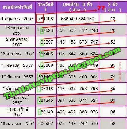 Thai Lottery VIP Tips  Thai Lottery Down Tip Paper 16-06-2014