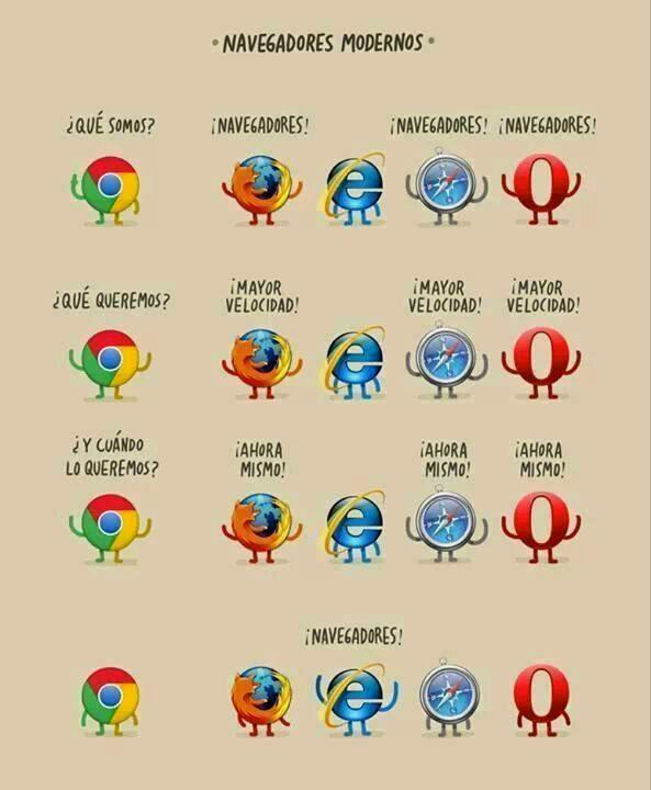 Comparacion de navegadores modernos - Infografia