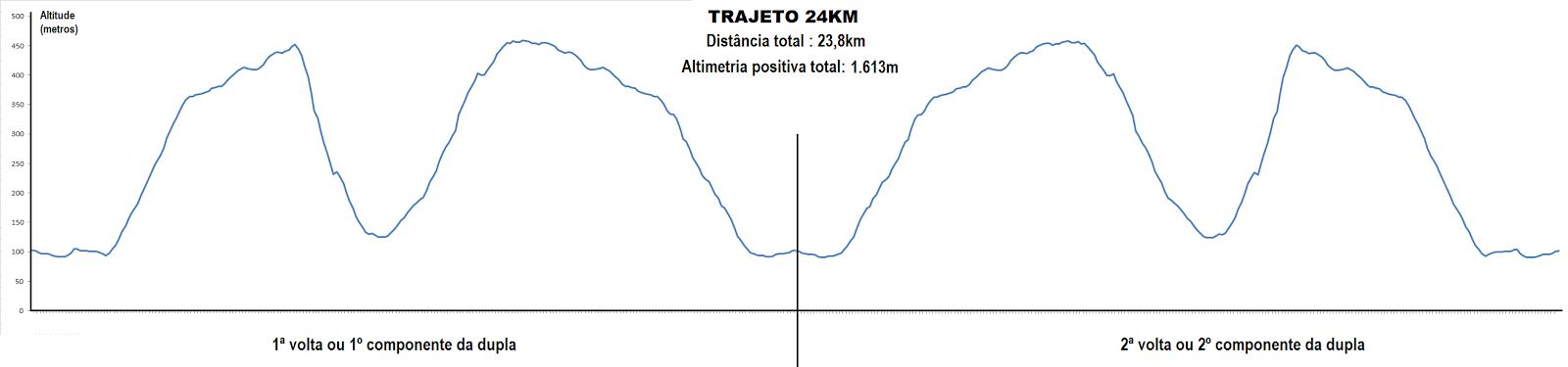 ALTIMETRIA 24KM