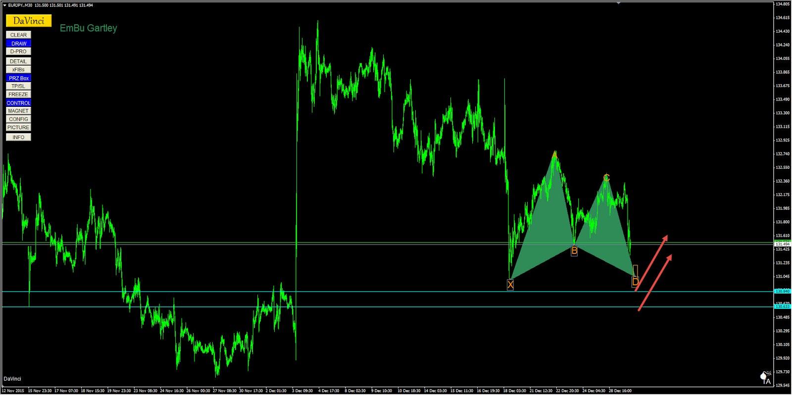 Gartley forex indicator