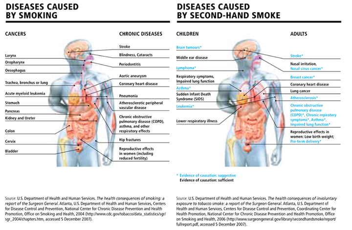 How second hand smoke affects adults