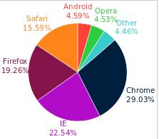 Web browser/internet browser