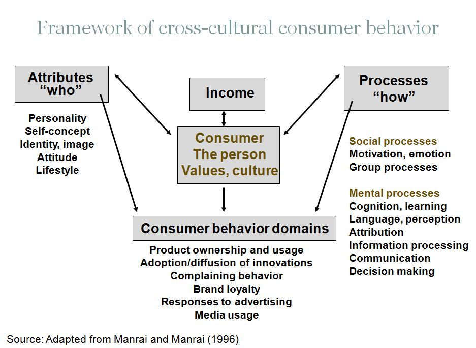 2012 04 consumer behavior case study Halal food marketing: a case study on consumer behavior of chicken-based processed food consumption in central part of java, indonesia  (kotler, 2012) through a .