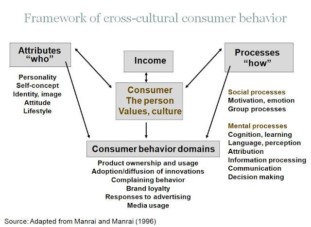key aspects of consumer behavior Theory of consumer behavior in the market, market influences in the customer buying prepared by pradeeps.