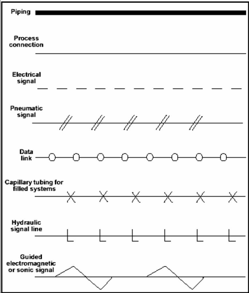 Sharing knowledge piping dan instrumentation diagram pid tabel 1 line symbol ccuart Choice Image