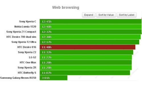 Durata batteria navigazione sul web per Htc Desire 816