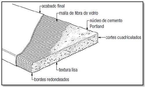 Casa con materiales innovadores paredes extreriores recubirtas de paneles de durock - Paneles de fibra de vidrio para paredes ...
