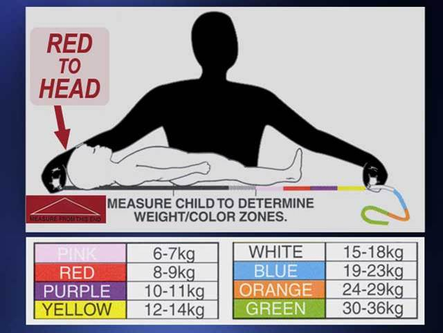 Float Nurse  Pediatric Advance Life Support  Pulseless
