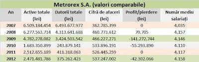 Metrorex indicatori valori comparabile